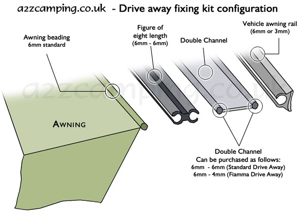 https://www.a2zcamping.co.uk/user/drive-away-fixing-kit-configuration.jpg